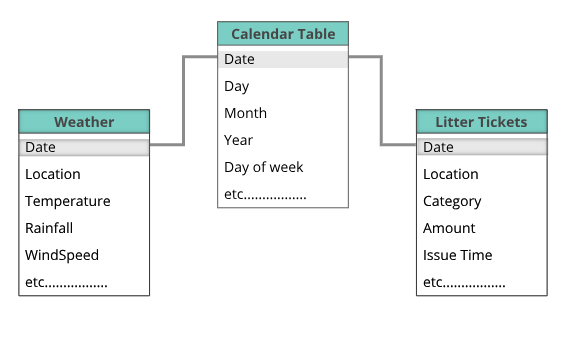 Explains how to connect the date table to other tables in Power BI
